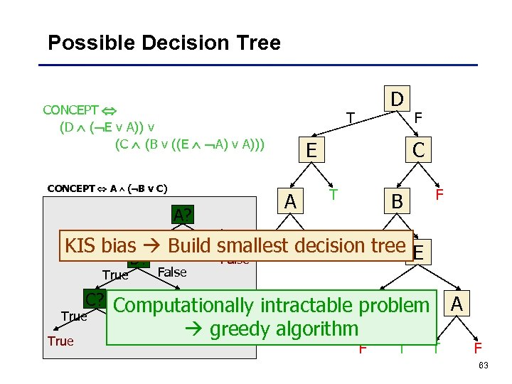 Possible Decision Tree CONCEPT (D ( E v A)) v (C (B v ((E