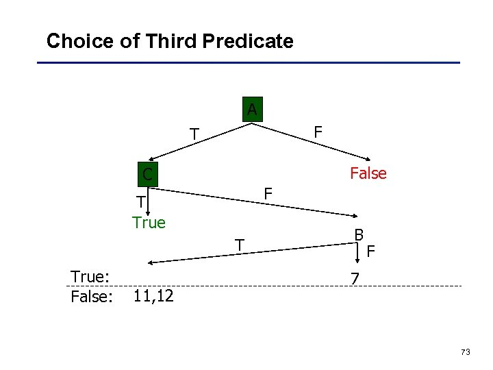 Choice of Third Predicate A F T False C F T True: False: 11,