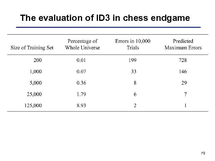 The evaluation of ID 3 in chess endgame 79