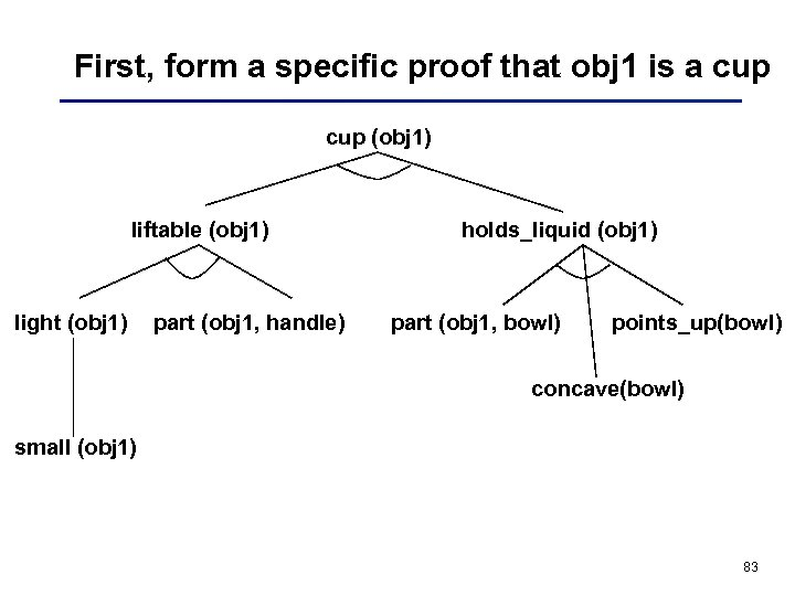 First, form a specific proof that obj 1 is a cup (obj 1) liftable