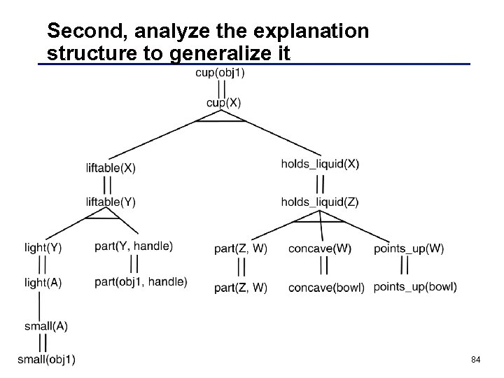 Second, analyze the explanation structure to generalize it 84