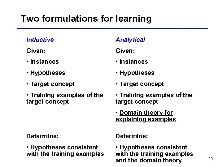 Two formulations for learning Inductive Analytical Given: • Instances • Hypotheses • Target concept