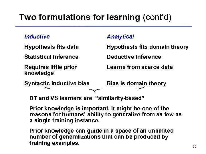 Two formulations for learning (cont'd) Inductive Analytical Hypothesis fits data Hypothesis fits domain theory