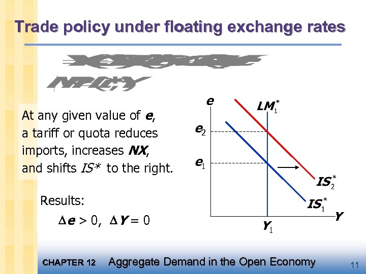 Trade policy under floating exchange rates At any given value of e, a tariff