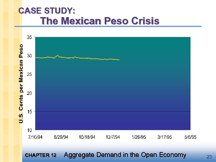 CASE STUDY: The Mexican Peso Crisis CHAPTER 12 Aggregate Demand in the Open Economy