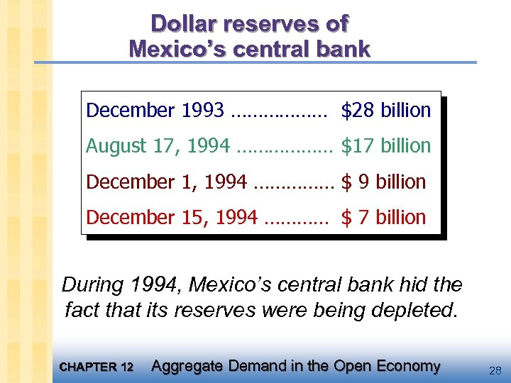 Dollar reserves of Mexico's central bank December 1993 ……………… $28 billion August 17, 1994