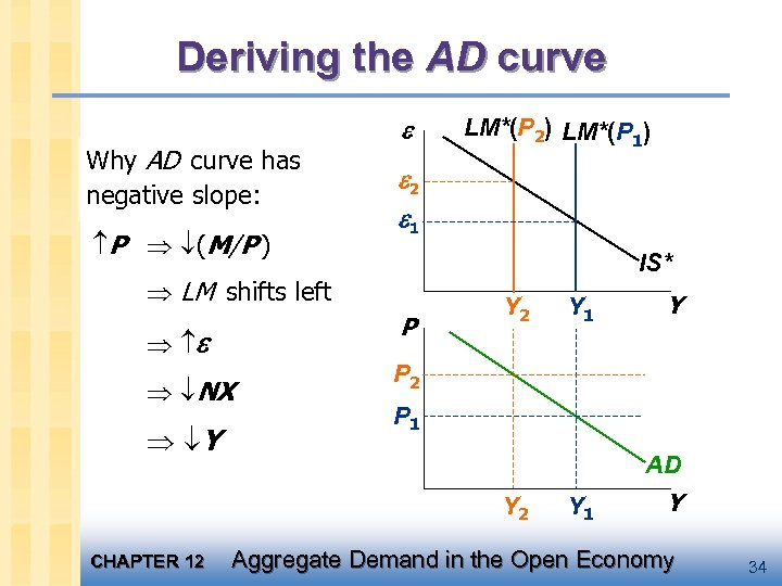 Deriving the AD curve Why AD curve has negative slope: P (M/P ) 2