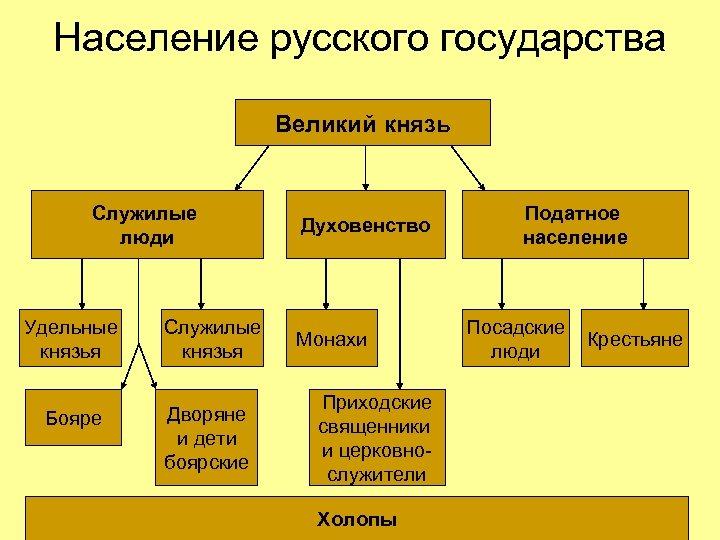 Население русского государства Великий князь Служилые люди Удельные князья Служилые князья Бояре Дворяне и