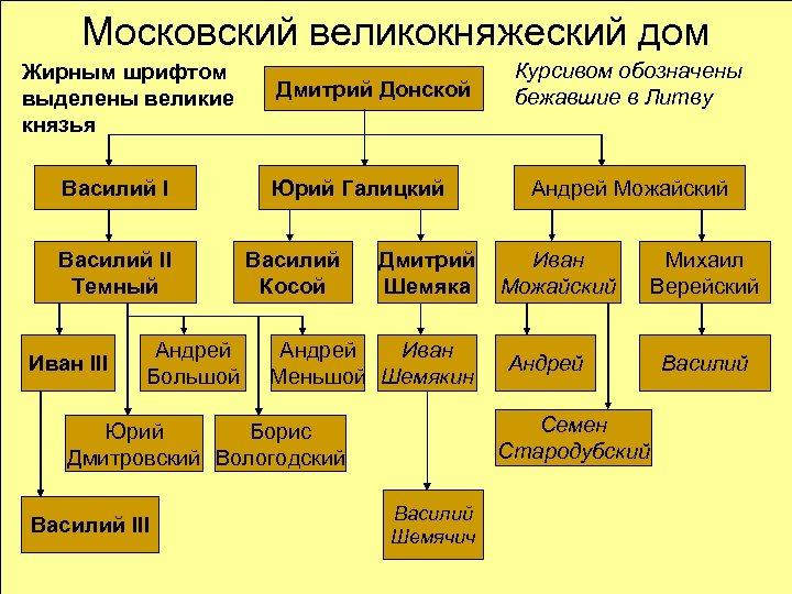 Московский великокняжеский дом Жирным шрифтом выделены великие князья Василий II Темный Иван III Андрей