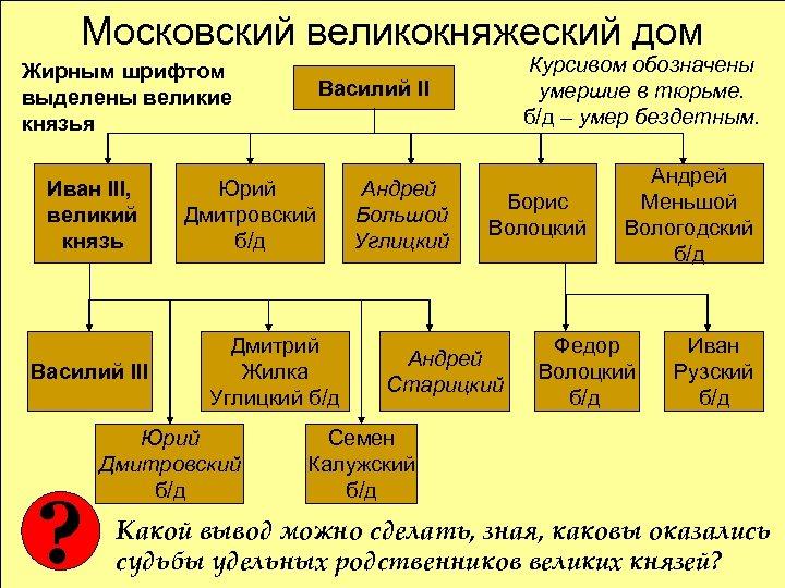 Московский великокняжеский дом Жирным шрифтом выделены великие князья Иван III, великий князь Василий III