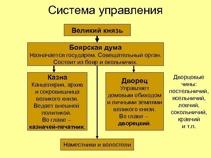 Система управления Великий князь Боярская дума Назначается государем. Совещательный орган. Состоит из бояр и