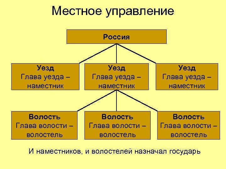 Местное управление Россия Уезд Глава уезда – наместник Волость Глава волости – волостель И