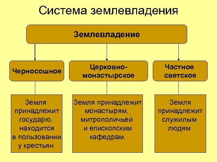 Система землевладения Землевладение Черносошное Земля принадлежит государю, находится в пользовании у крестьян. Церковномонастырское Частное