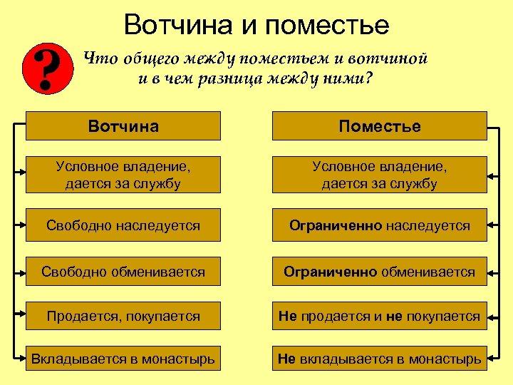 ? Вотчина и поместье Что общего между поместьем и вотчиной и в чем разница