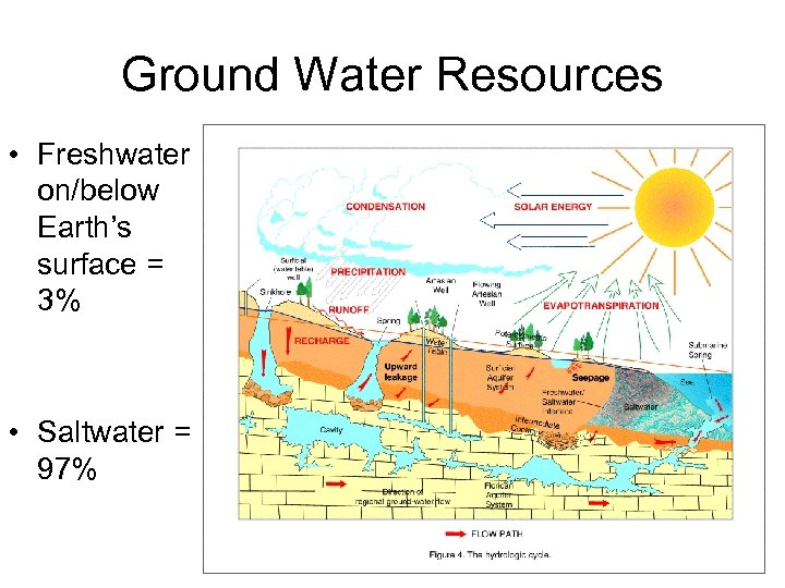 Ground Water Resources • Freshwater on/below Earth's surface = 3% • Saltwater = 97%
