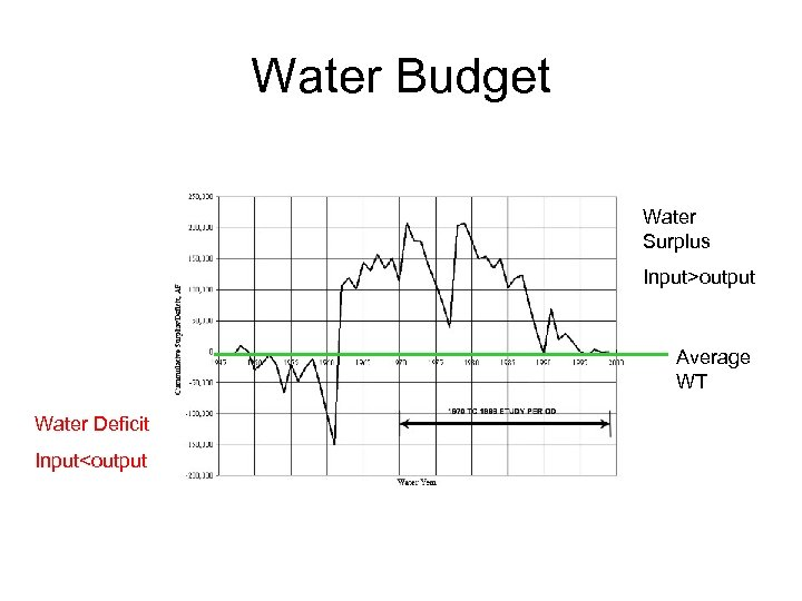 Water Budget Water Surplus Input>output Average WT Water Deficit Input<output