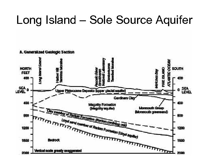 Long Island – Sole Source Aquifer