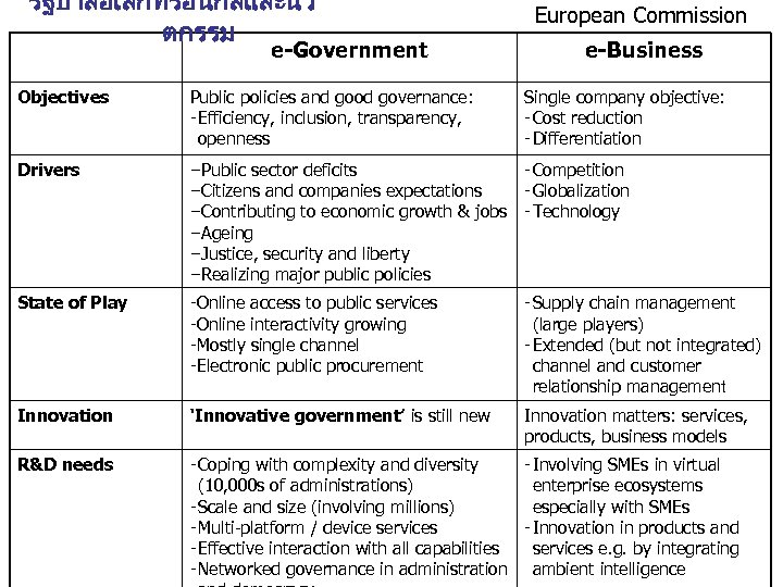 รฐบาลอเลกทรอนกสและนว ตกรรม e-Government European Commission e-Business Objectives Public policies and good governance: - Efficiency,