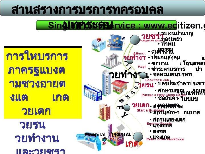 สานสรางการบรการทครอบคล Single Point Service : www. ecitizen. g มทกระดบ การใหบรการภ ภาครฐแบงต าครฐบา ามชวงอายต งแต