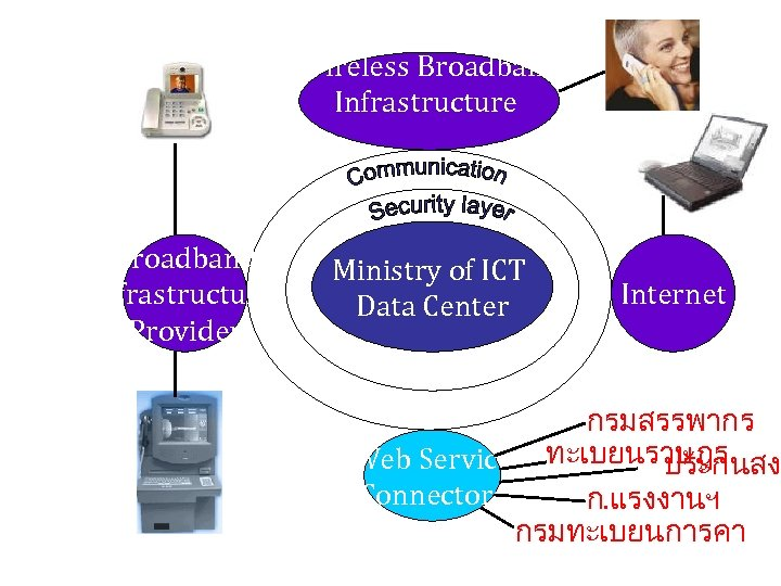 Wireless Broadband Infrastructure Provider Ministry of ICT Data Center Internet กรมสรรพากร Web Service ทะเบยนราษฎร
