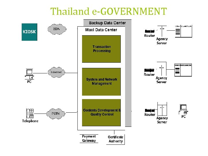 Thailand e-GOVERNMENT