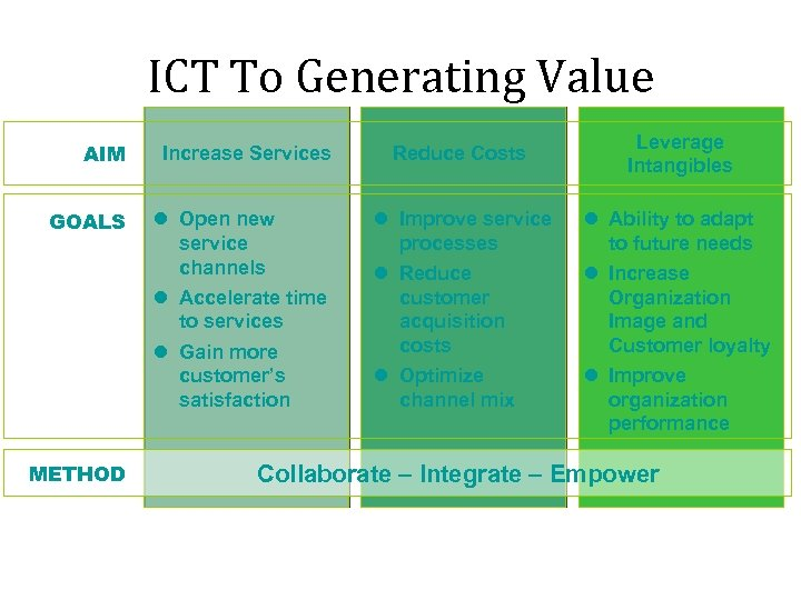 ICT To Generating Value AIM Increase Services GOALS Open new service channels Accelerate time