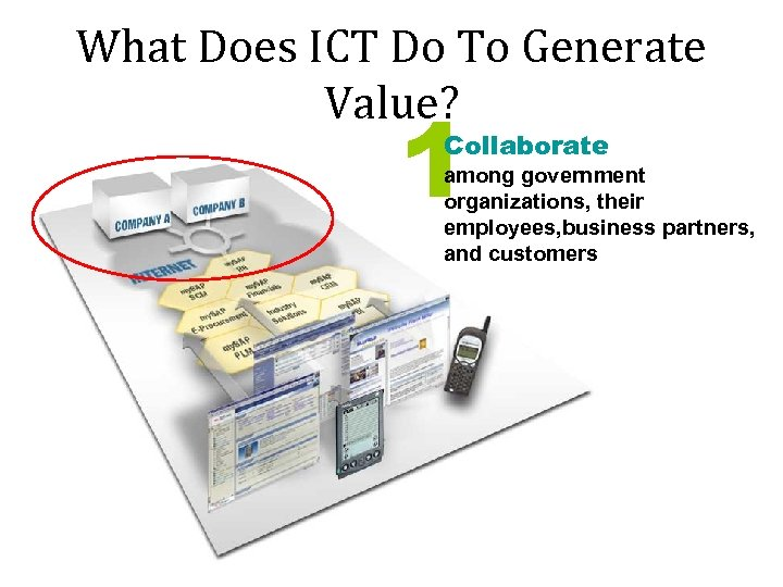 What Does ICT Do To Generate Value? 1 Collaborate among government organizations, their employees,