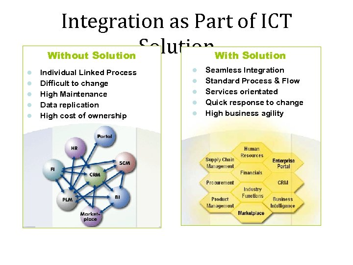 Integration as Part of ICT Solution. With Solution Without Solution Individual Linked Process Difficult