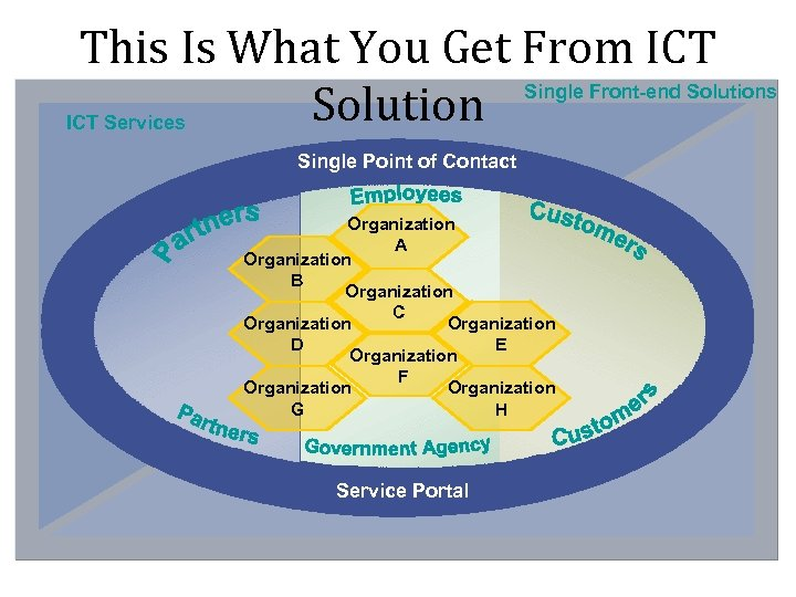 This Is What You Get From ICT Single Front-end Solutions Solution ICT Services Single