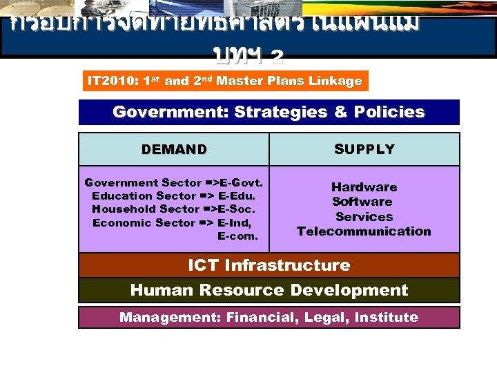 กรอบการจดทำยทธศาสตรในแผนแม บทฯ 2 IT 2010: 1 st and 2 nd Master Plans Linkage Government: