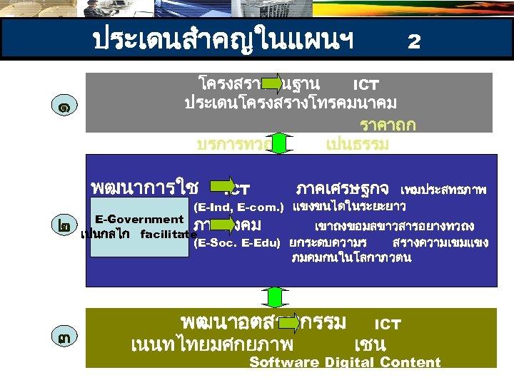 ประเดนสำคญในแผนฯ ๑ โครงสรางพนฐาน ICT ประเดนโครงสรางโทรคมนาคม ราคาถก บรการทวถง เปนธรรม พฒนาการใช ๒ 2 ภาคเศรษฐกจ ICT เพมประสทธภาพ