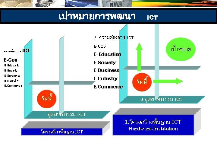 เปาหมายการพฒนา ICT