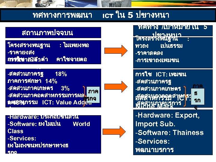 ทศทางการพฒนา สถานภาพปจจบน โครงสรางพนฐาน : ไมเพยงพอ -ราคายงสง การใช ICT: ตำ คาใชจายตอ -การเขาถงตำ GDP = 3.