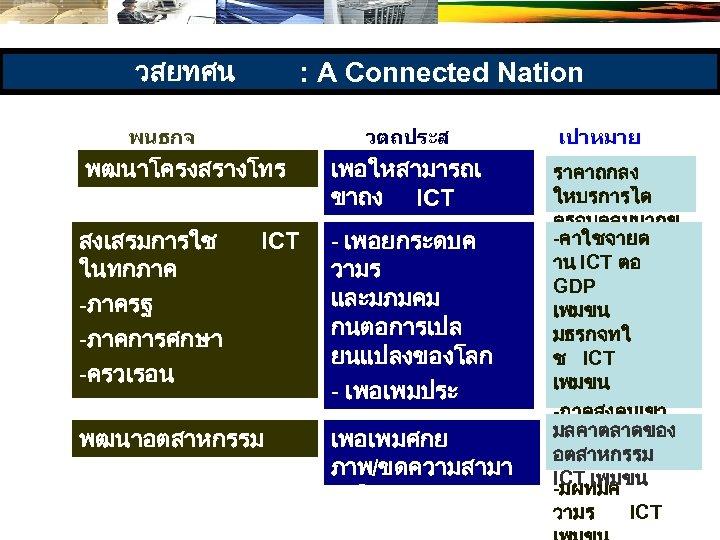 วสยทศน : A Connected Nation พนธกจ พฒนาโครงสรางโทร คมนาคม สงเสรมการใช ICT ในทกภาค -ภาครฐ -ภาคการศกษา -ครวเรอน