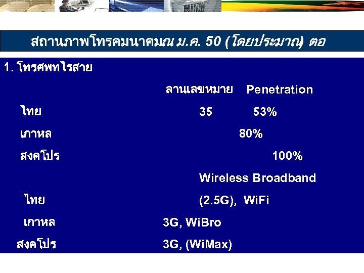 สถานภาพโทรคมนาคมณ ม. ค. 50 (โดยประมาณ ตอ ) 1. โทรศพทไรสาย ลานเลขหมาย Penetration ไทย 35 53%