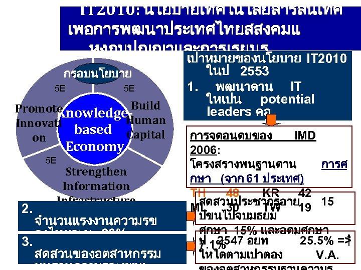 IT 2010: นโยบายเทคโนโลยสารสนเทศ เพอการพฒนาประเทศไทยสสงคมแ หงภมปญญาและการเรยนร กรอบนโยบาย 5 E 5 E Build Promote Knowledge. Human
