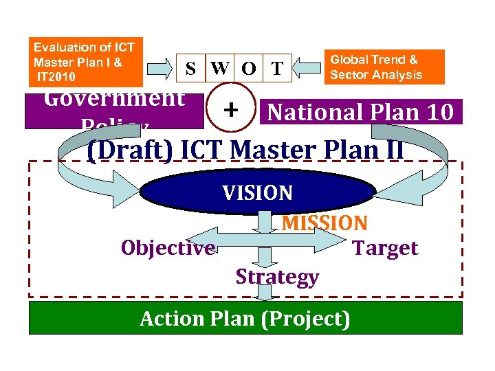Evaluation of ICT Master Plan I & IT 2010 S W O T Government