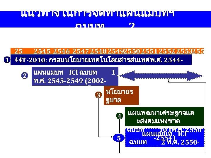 แนวทางในการจดทำแผนแมบทฯ ฉบบท 2 25 2546 2547 2548 25492550 2551 2552 25532554 IT-2010: กรอบนโยบายเทคโนโลยสารสนเทศ พ.