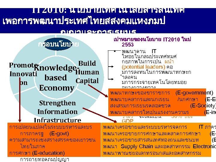 IT 2010: นโยบายเทคโนโลยสารสนเทศ เพอการพฒนาประเทศไทยสสงคมแหงภมป ญญาและการเรยนร กรอบนโยบาย Build Promote Knowledge. Human Innovati based Capital on