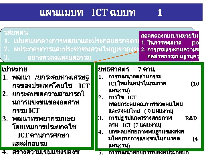 แผนแมบท ICT ฉบบท 1 วสยทศน สอดคลองกบเปาหมายใน 1. เปนศนยกลางการพฒนาและประกอบธรกจดาน 1. ในการพฒนาส poten ICT ระดบภมภ 2.