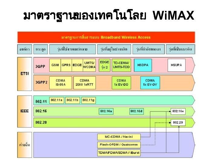 มาตราฐาน ของเทคโนโลย Wi. MAX