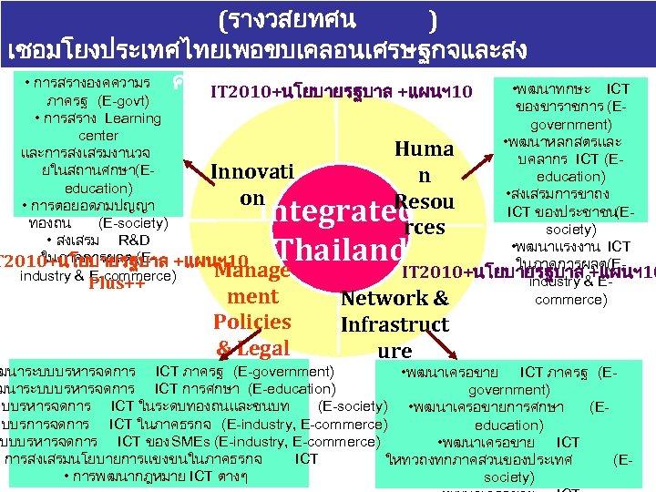 (รางวสยทศน ) เชอมโยงประเทศไทยเพอขบเคลอนเศรษฐกจและสง • การสรางองคความร คมอยางบรณาการดวย ICT • พฒนาทกษะ IT 2010+นโยบายรฐบาล +แผนฯ 10 ภาครฐ