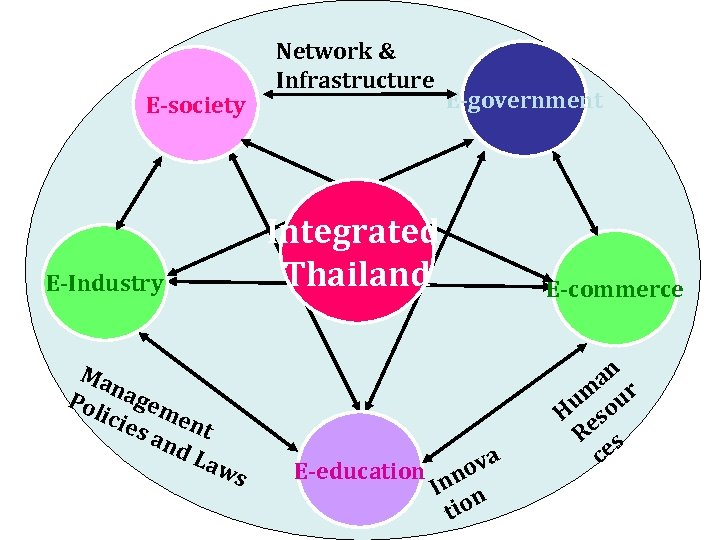 E-society Network & Infrastructure E-government Integrated Thailand E-Industry Ma n Pol agem icie e