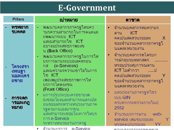 E-Government เปาหมาย Pillars - ทรพยาก รบคคล - - - โครงสรา งพนฐา นและเคร อขาย -