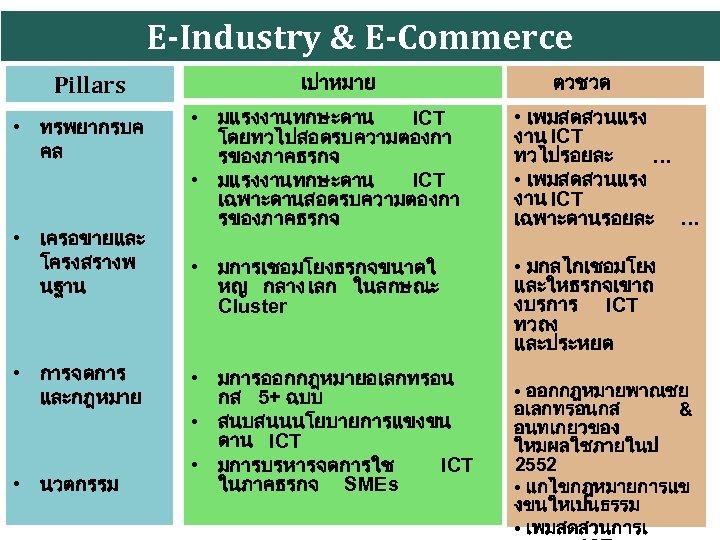 E-Industry & E-Commerce Pillars • ทรพยากรบค คล • เครอขายและ โครงสรางพ นฐาน • การจดการ และกฎหมาย