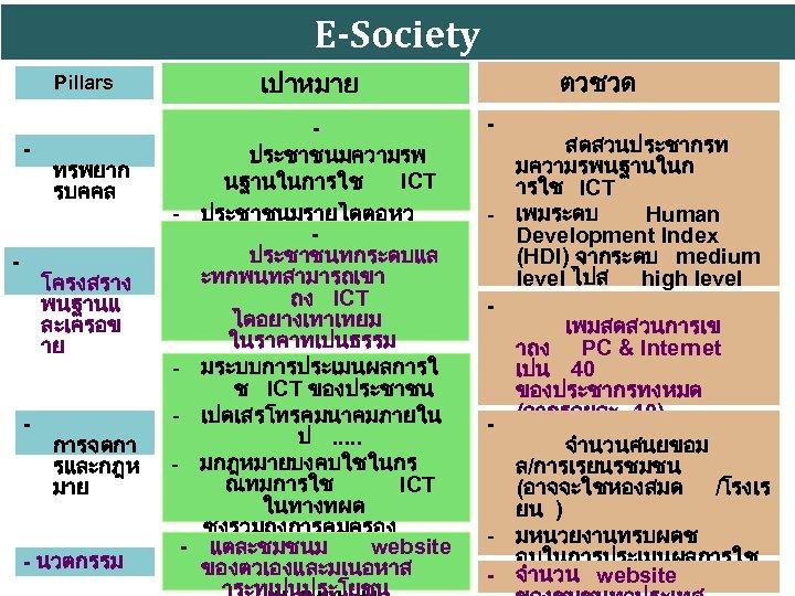 E-Society - - - ทรพยาก รบคคล โครงสราง พนฐานแ ละเครอข าย - - การจดกา รและกฎห