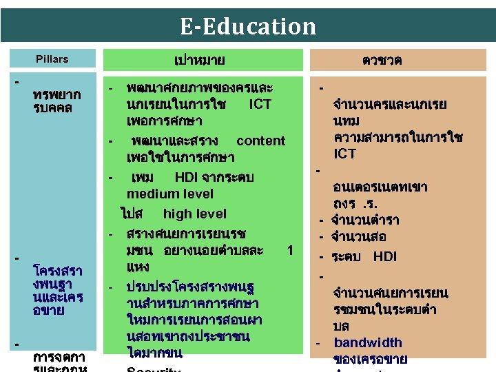 E-Education Pillars - - - ทรพยาก รบคคล โครงสรา งพนฐา นและเคร อขาย การจดกา เปาหมาย -