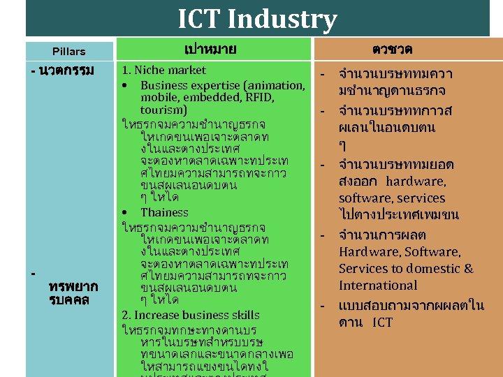 ICT Industry Pillars - นวตกรรม - ทรพยาก รบคคล เปาหมาย 1. Niche market • Business