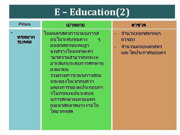 E – Education(2) Pillars - ทรพยาก รบคคล เปาหมาย ใหมหลกสตรการเรยนการส อนในระดบชนตาง ๆ มหลกสตรขนพนฐา นทสรางใหมทกษะคว ามรความสามารถทจะเห