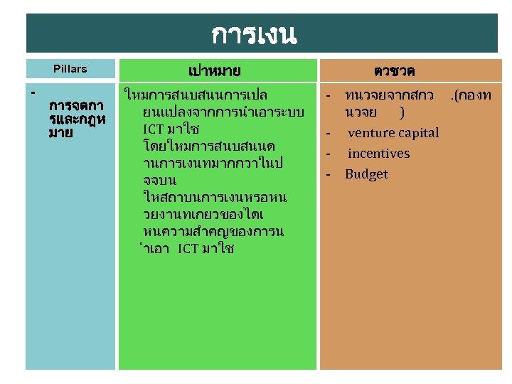 การเงน Pillars - การจดกา รและกฎห มาย เปาหมาย ใหมการสนบสนนการเปล ยนแปลงจากการนำเอาระบบ ICT มาใช โดยใหมการสนบสนนด านการเงนทมากกวาในป จจบน